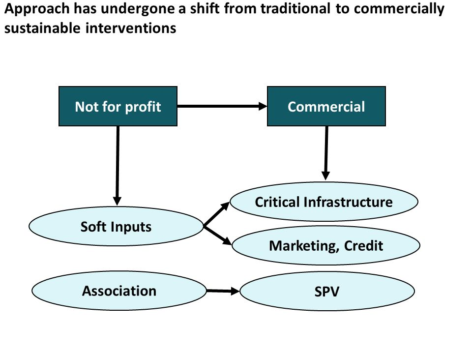 Approach has undergone a shift from traditional to commercially sustainable interventions Not for profitCommercial Soft Inputs Critical Infrastructure