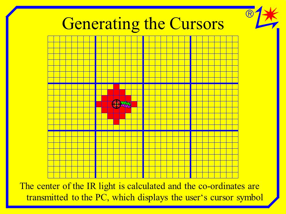 Generating the Cursors The center of the IR light is calculated and the co-ordinates are transmitted to the PC, which displays the users cursor symbol