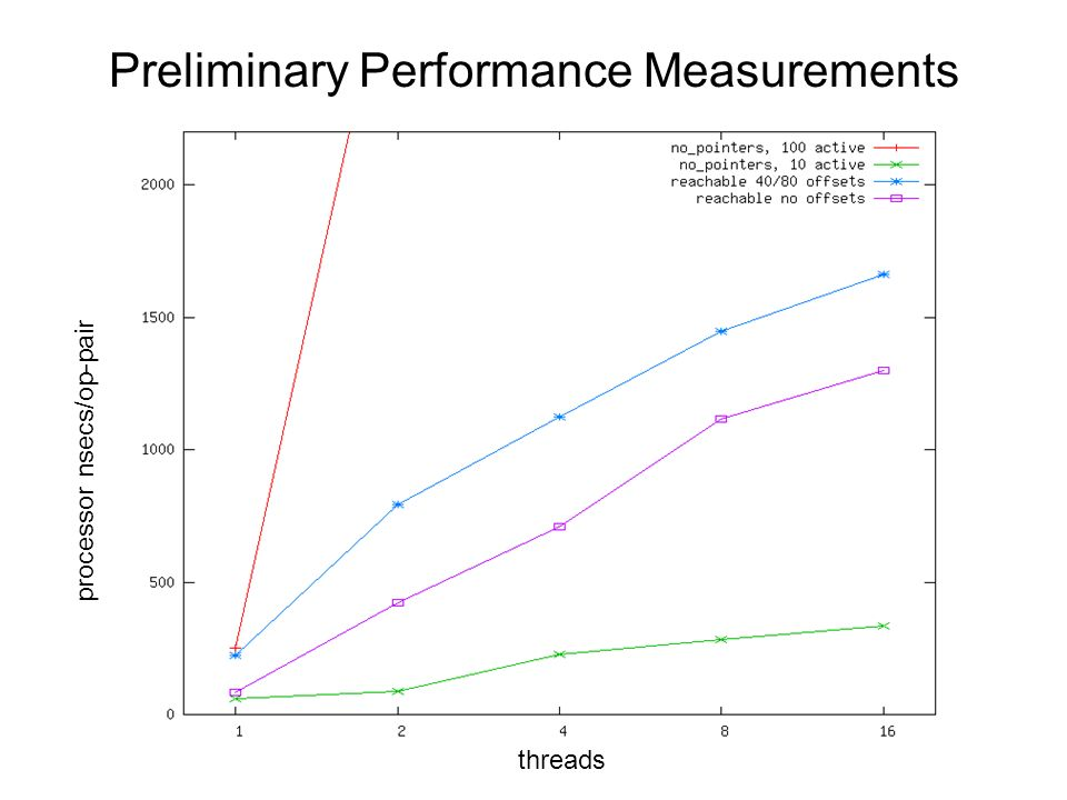Preliminary Performance Measurements processor nsecs/op-pair threads