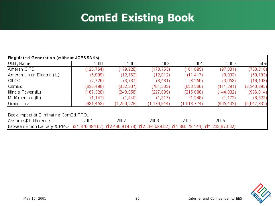 Internal and Confidential to EESMay 16, 200136 ComEd Existing Book