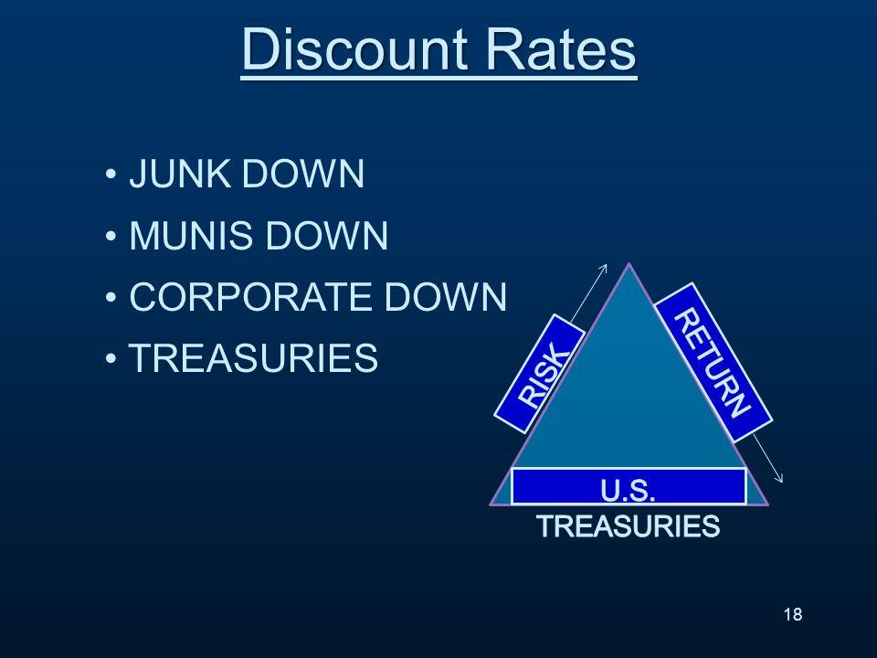JUNK DOWN MUNIS DOWN CORPORATE DOWN TREASURIES 18 Discount Rates