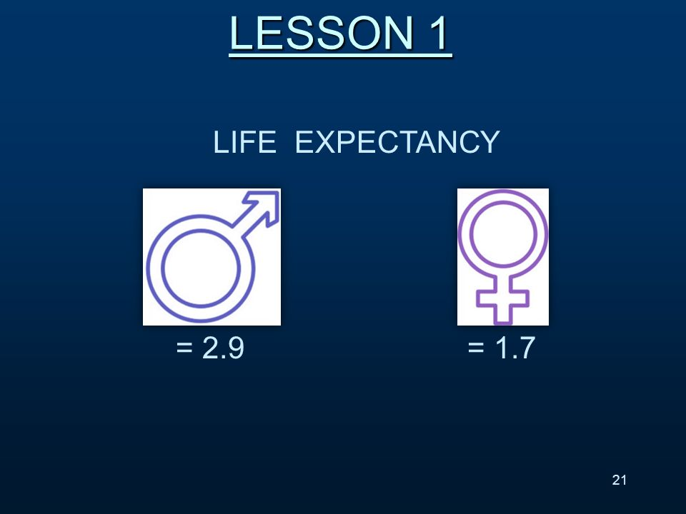 LIFE EXPECTANCY LESSON 1 = 2.9 = 1.7 21