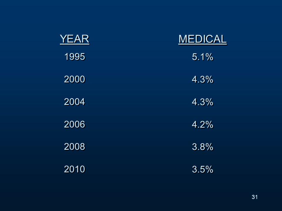 YEAR 1995 2000 2004 2006 2008 2010 YEAR 1995 2000 2004 2006 2008 2010 MEDICAL 5.1% 4.3% 4.3% 4.2% 3.8% 3.5% MEDICAL 5.1% 4.3% 4.3% 4.2% 3.8% 3.5% 31