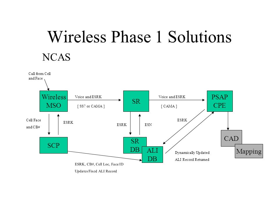 Wireless Phase 1 Solutions NCAS Wireless MSO SCP SR DB ALI DB PSAP CPE CAD Mapping Voice and ESRK Cell/Face and CB# ESRK ESRK, CB#, Cell Loc, Face ID