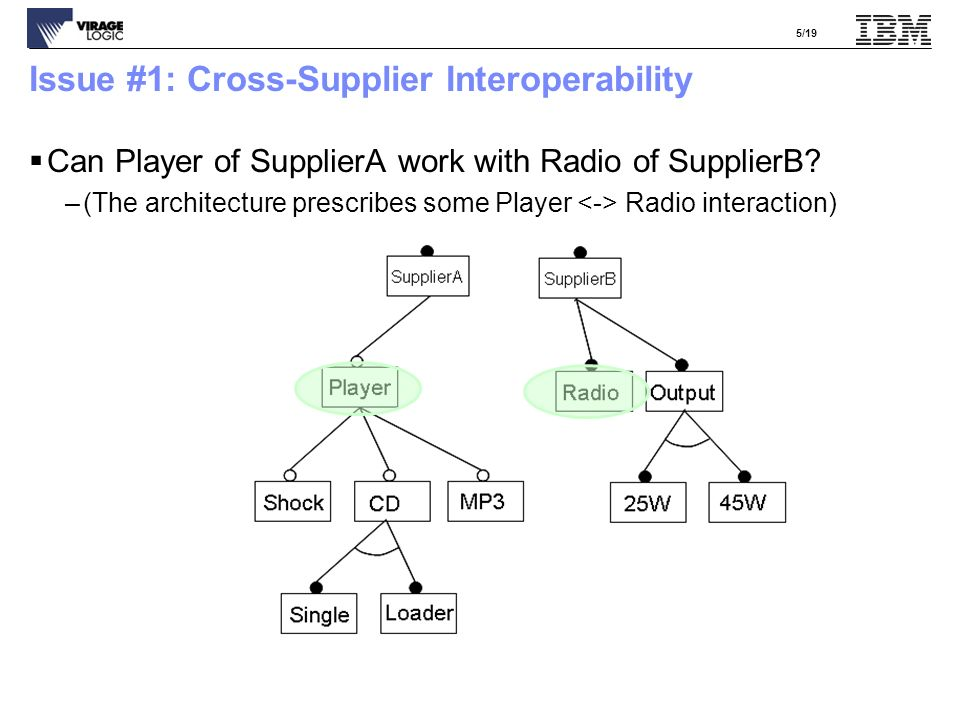 16/19 The Zigbee Architecture –There is a standard but not an API –(However, the API is likely to be similar across suppliers) –Customer want to mix layer from different suppliers
