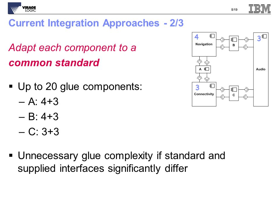 8/19 Current Integration Approaches - 2/3 Adapt each component to a common standard Up to 20 glue components: –A: 4+3 –B: 4+3 –C: 3+3 Unnecessary glue complexity if standard and supplied interfaces significantly differ 4 3 3