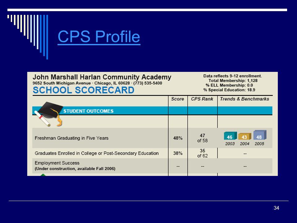 34 CPS Profile
