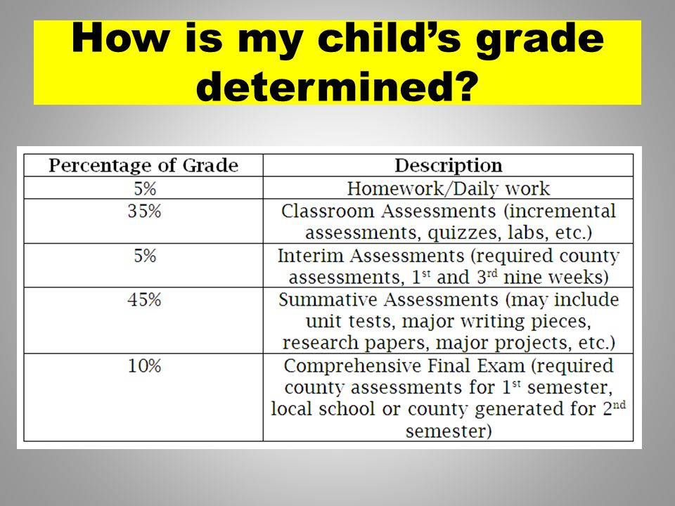 How is my childs grade determined?