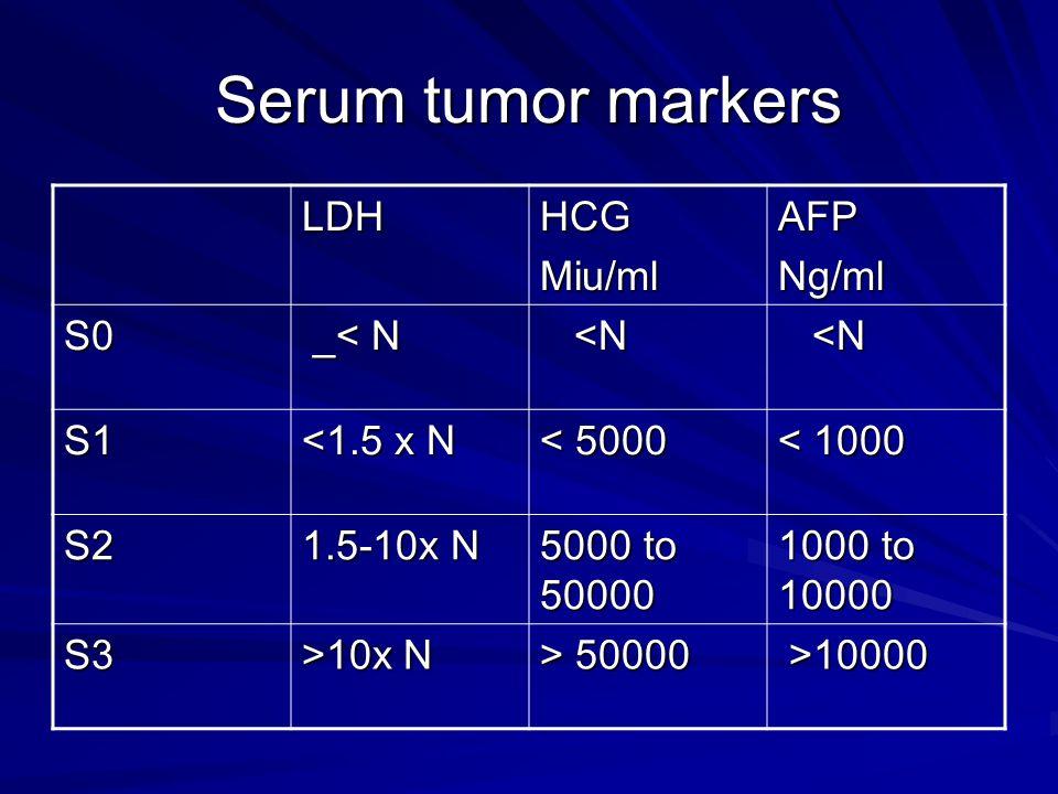Serum tumor markers LDHHCGMiu/mlAFPNg/ml S0 _< N _< N <N <N S1 <1.5 x N < 5000 < 1000 S2 1.5-10x N 5000 to 50000 1000 to 10000 S3 >10x N > 50000 >1000