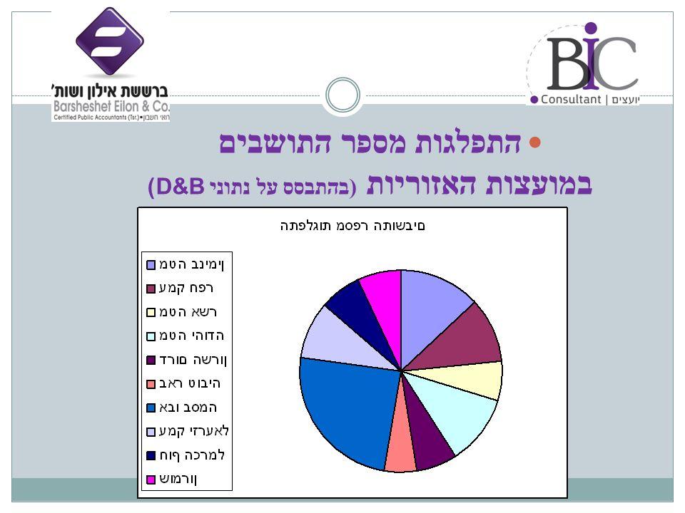 התפלגות מספר התושבים במועצות האזוריות ( בהתבסס על נתוני D&B)