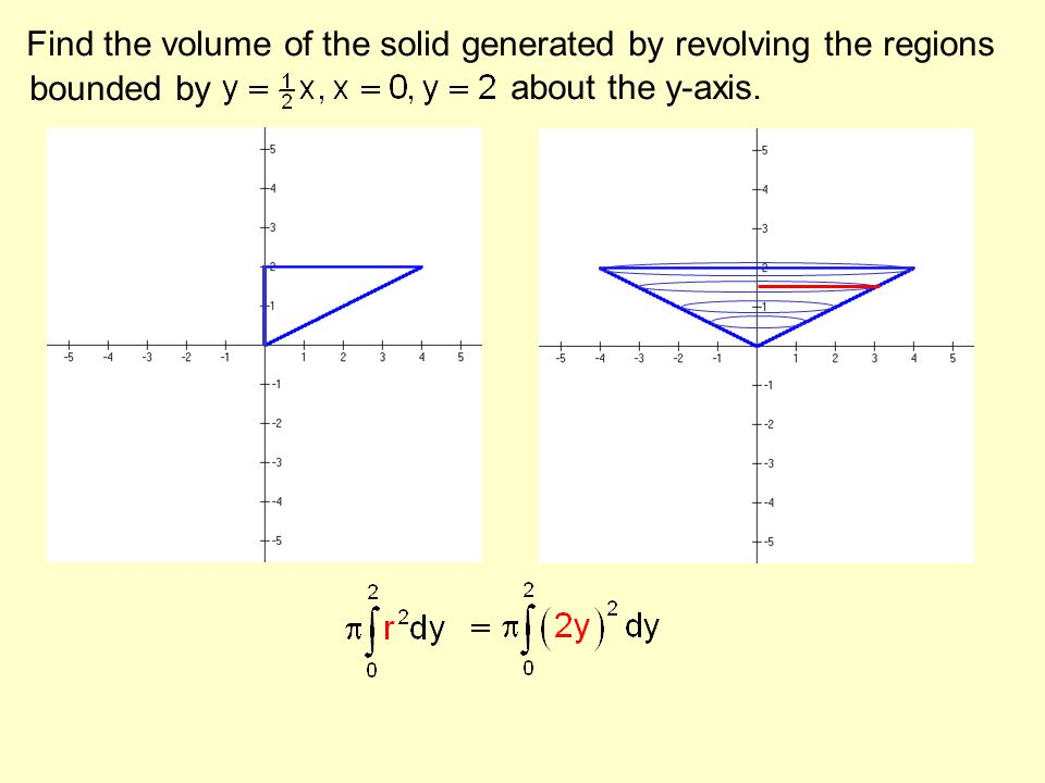 Find the volume of the solid generated by revolving the regions about the y-axis. bounded by