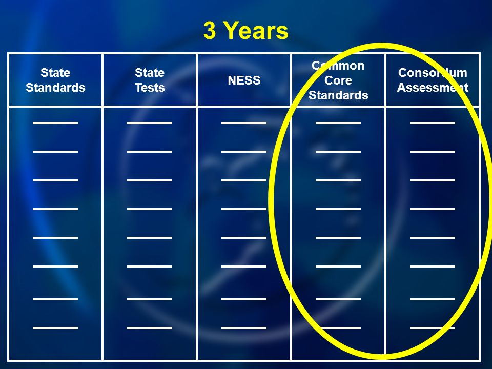 Common Core Standards NESS State Tests State Standards Consortium Assessment 3 Years