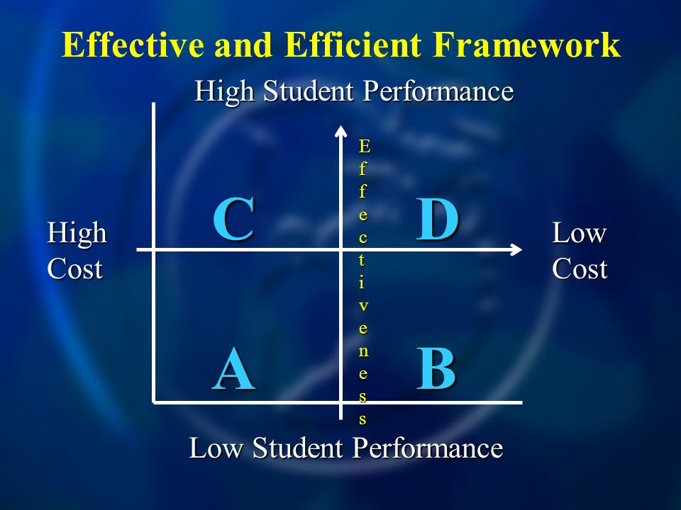 Effective and Efficient Framework High Cost Low Cost High Student Performance Low Student Performance CDCDABABCDCDABAB EfEffecfecttivenessivenessEfEffecfecttivenessivenesst