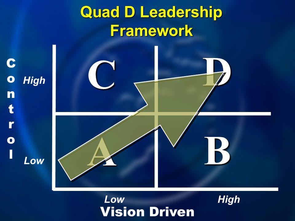 ControlControl Vision Driven A B D C Quad D Leadership Framework High Low