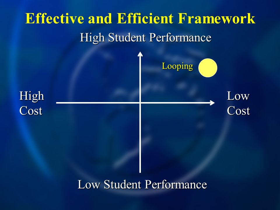 Effective and Efficient Framework High Cost Low Cost High Student Performance Low Student Performance Looping