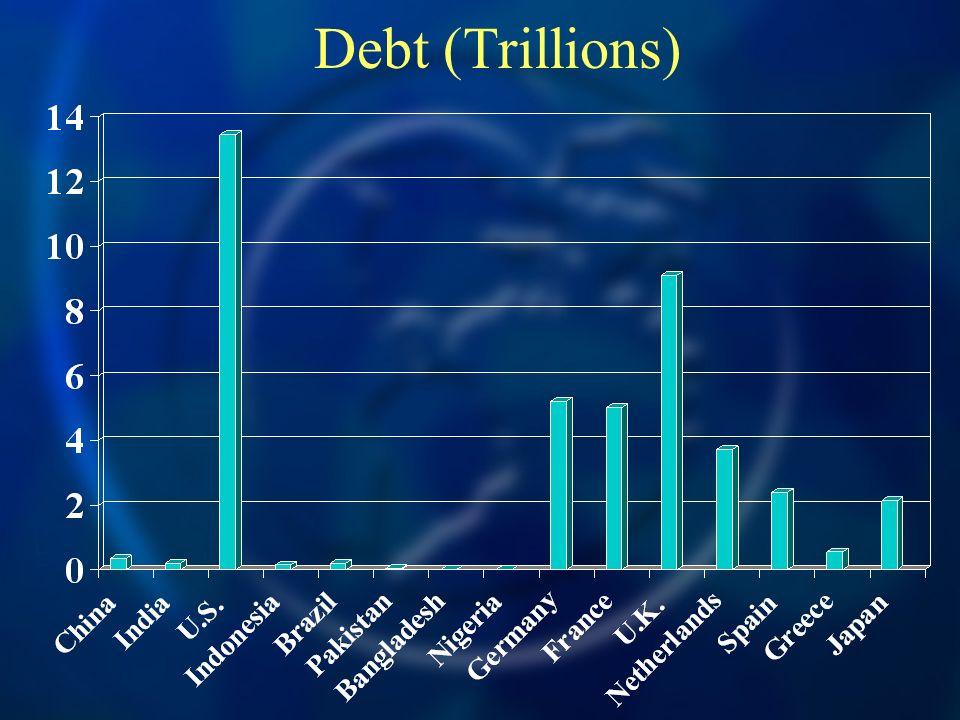 Debt (Trillions)