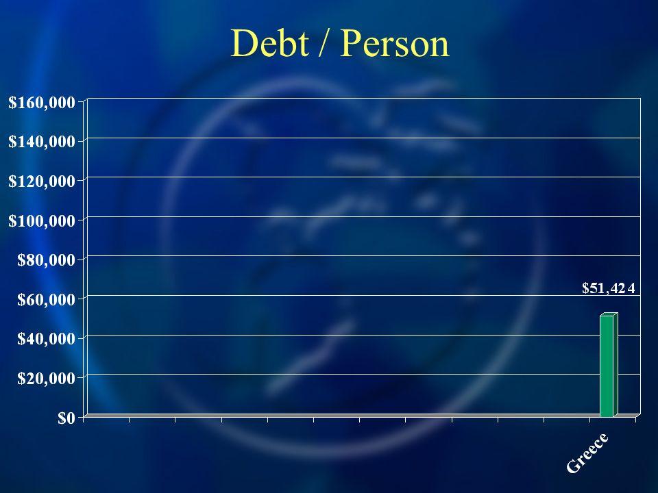 Debt / Person