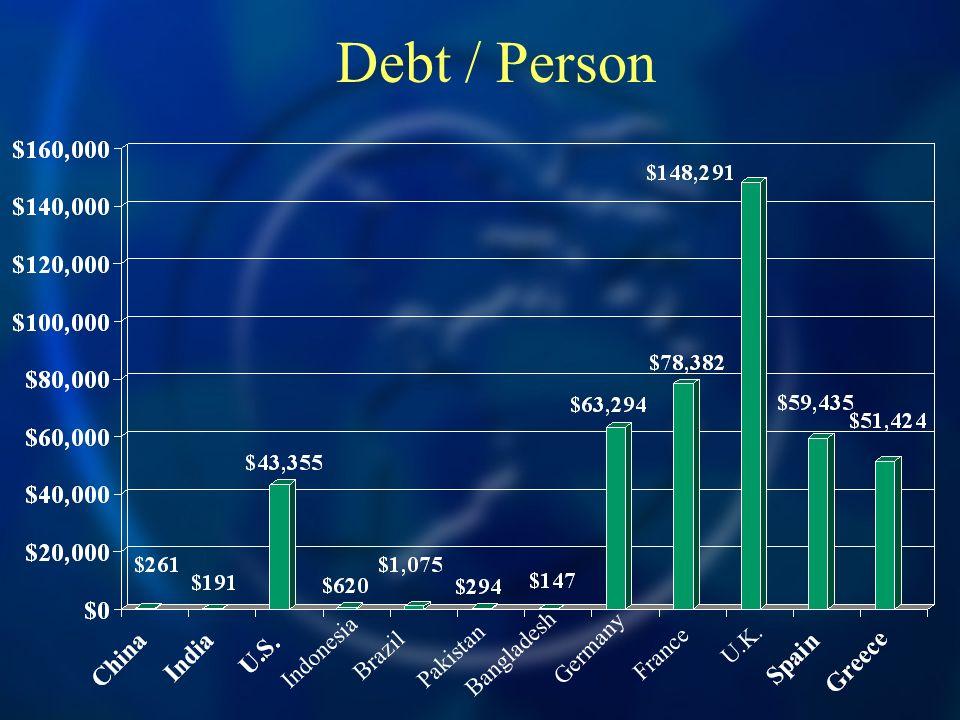 Debt / Person Germany France U.K. Bangladesh Brazil PakistanIndonesia