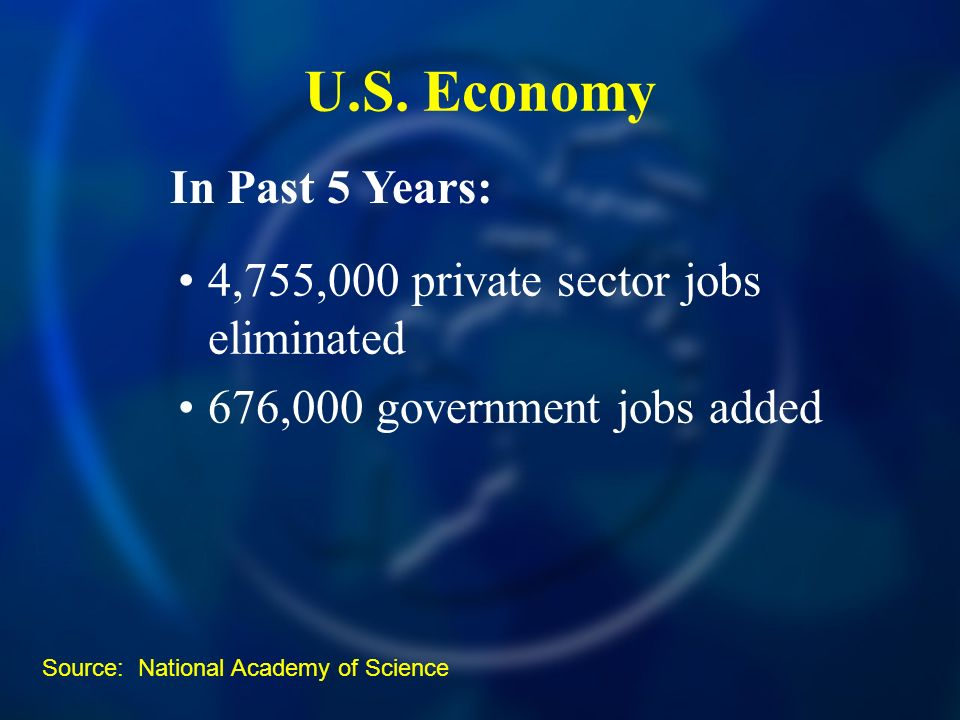 U.S. Economy 4,755,000 private sector jobs eliminated 676,000 government jobs added In Past 5 Years: Source: National Academy of Science
