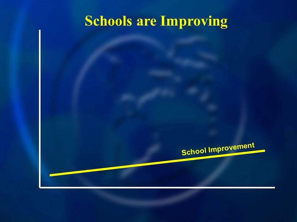 Schools are Improving School Improvement