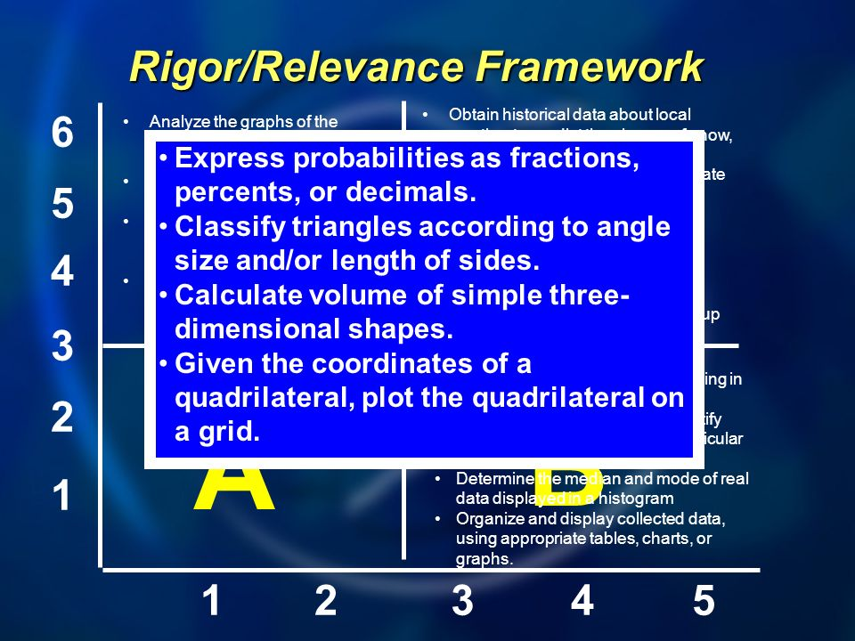 1 2 3 4 5 6 12345 A B D C Rigor/Relevance Framework Analyze the graphs of the perimeters and areas of squares having different-length sides.