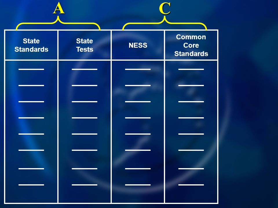 Common Core Standards NESS State Tests State Standards C A
