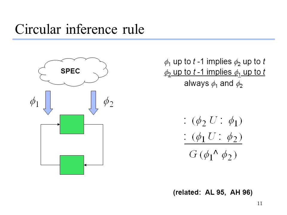 11 Circular inference rule SPEC (related: AL 95, AH 96) 1 up to t -1 implies 2 up to t 2 up to t -1 implies 1 up to t always 1 and 2