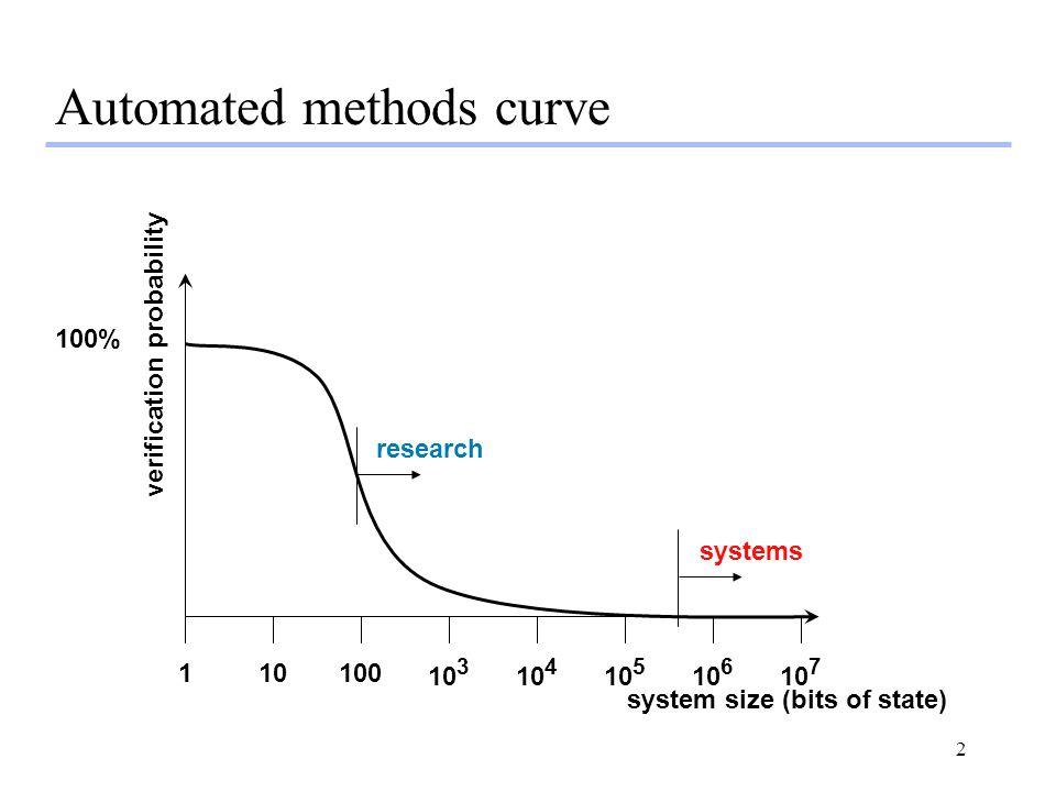 3 Automated methods curve system size (bits of state) verification probability unit-level FV decomposition 110100 10 3 10 4 10 5 10 6 10 7 100% bug finding verification