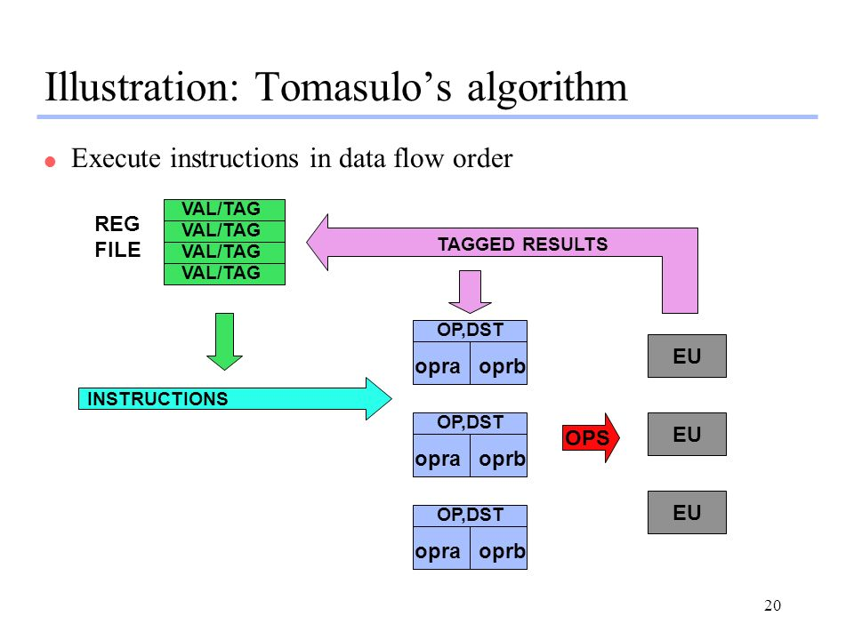 20 Illustration: Tomasulos algorithm l Execute instructions in data flow order OP,DST opraoprb OP,DST opraoprb OP,DST opraoprb EU OPS TAGGED RESULTS INSTRUCTIONS VAL/TAG REG FILE