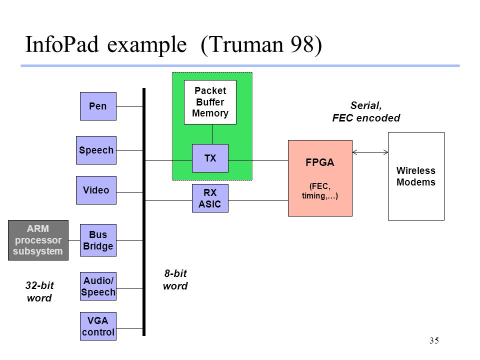 35 InfoPad example (Truman 98) Bus Bridge ARM processor subsystem RX ASIC FPGA (FEC, timing,…) Video Pen Speech TX Audio/ Speech VGA control Wireless Modems 32-bit word 8-bit word Serial, FEC encoded Packet Buffer Memory