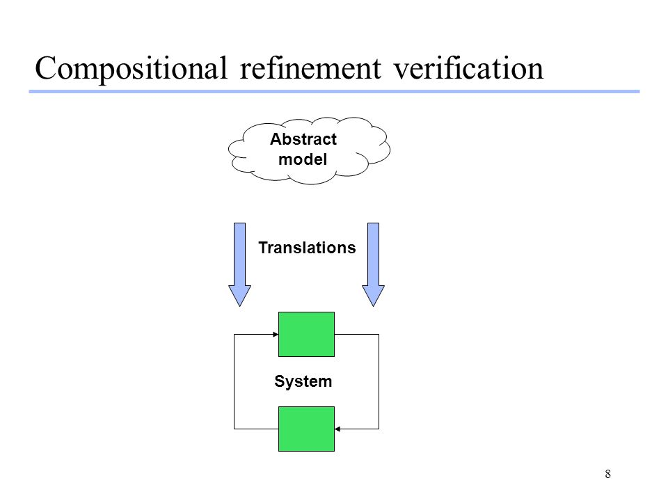 39 Conclusions l Goal –System-level verification by model checking l Approach –Appropriate domain-specific proof strategy –Proof rules designed to support this strategy l Result –Proof goals reduced to tractable MC problems –Short proofs -- no global invariants