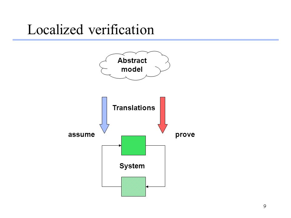 9 Localized verification Abstract model System Translations assumeprove
