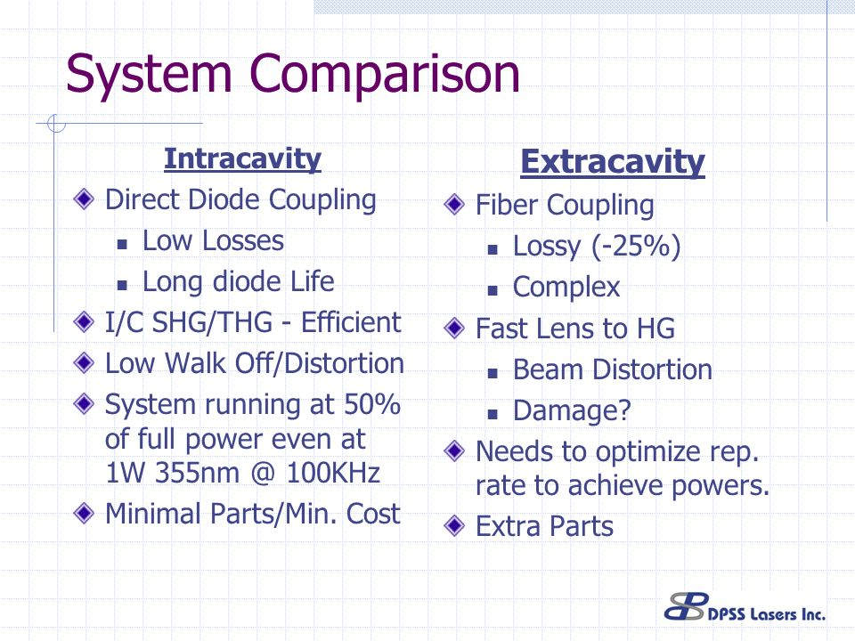 System Comparison Intracavity Direct Diode Coupling Low Losses Long diode Life I/C SHG/THG - Efficient Low Walk Off/Distortion System running at 50% of full power even at 1W 355nm @ 100KHz Minimal Parts/Min.