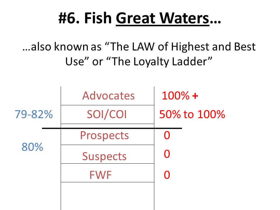 #6. Fish Great Waters… FWF0 …also known as The LAW of Highest and Best Use or The Loyalty Ladder Suspects 0 Prospects0 SOI/COI50% to 100% Advocates100