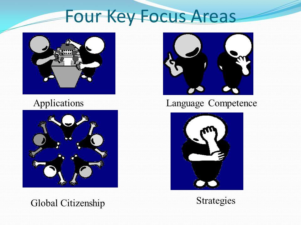 Four Key Focus Areas ApplicationsLanguage Competence Strategies Global Citizenship