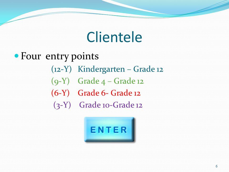 Clientele Four entry points (12-Y) Kindergarten – Grade 12 (9-Y) Grade 4 – Grade 12 (6-Y) Grade 6- Grade 12 (3-Y) Grade 10-Grade 12 6