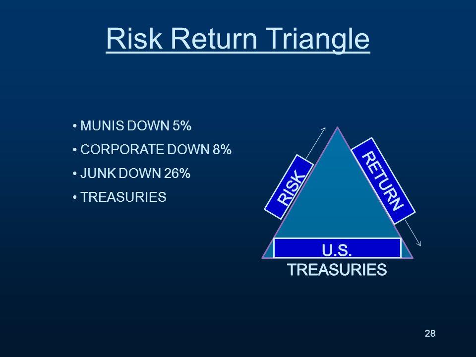 MUNIS DOWN 5% CORPORATE DOWN 8% JUNK DOWN 26% TREASURIES 28 Risk Return Triangle