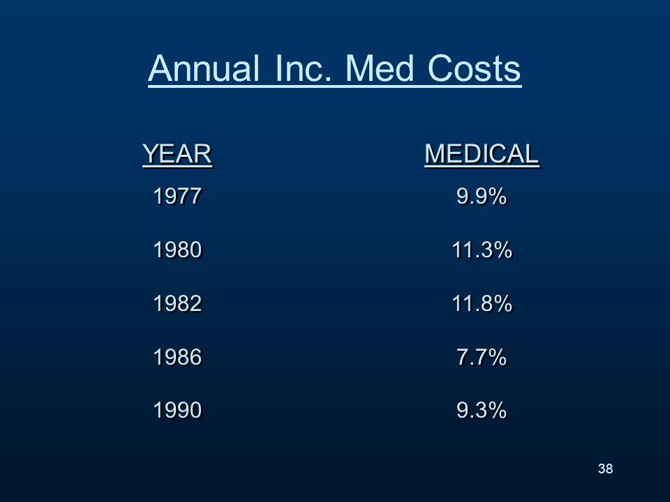 YEAR 1977 1980 1982 1986 1990 YEAR 1977 1980 1982 1986 1990 MEDICAL 9.9% 11.3% 11.8% 7.7% 9.3% MEDICAL 9.9% 11.3% 11.8% 7.7% 9.3% 38 Annual Inc.