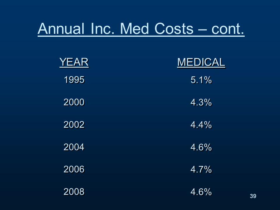 YEAR 1995 2000 2002 2004 2006 2008 YEAR 1995 2000 2002 2004 2006 2008 MEDICAL 5.1% 4.3% 4.4% 4.6% 4.7% 4.6% MEDICAL 5.1% 4.3% 4.4% 4.6% 4.7% 4.6% 39 Annual Inc.