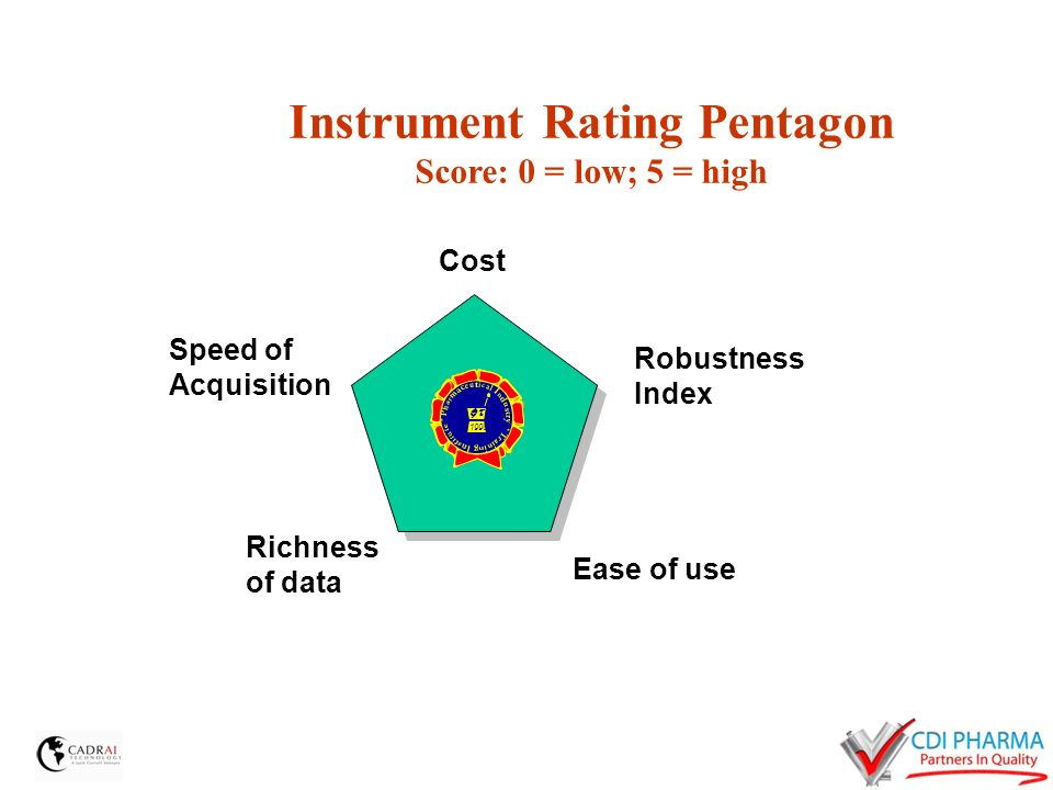 Instrument Rating Pentagon Score: 0 = low; 5 = high Cost Robustness Index Ease of use Richness of data Speed of Acquisition 1998 1998
