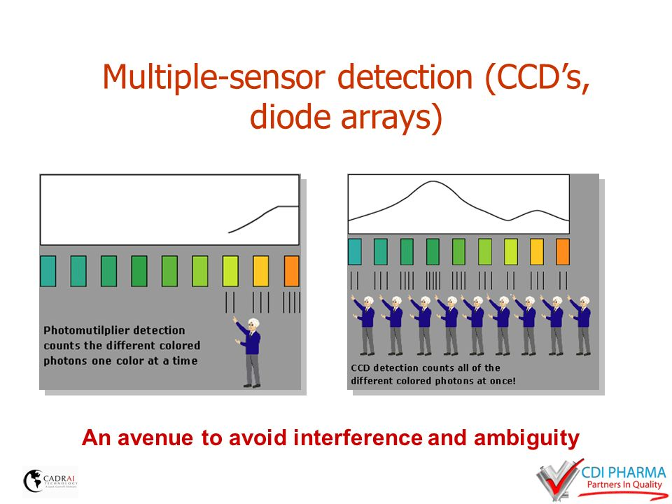 Multiple-sensor detection (CCDs, diode arrays) An avenue to avoid interference and ambiguity