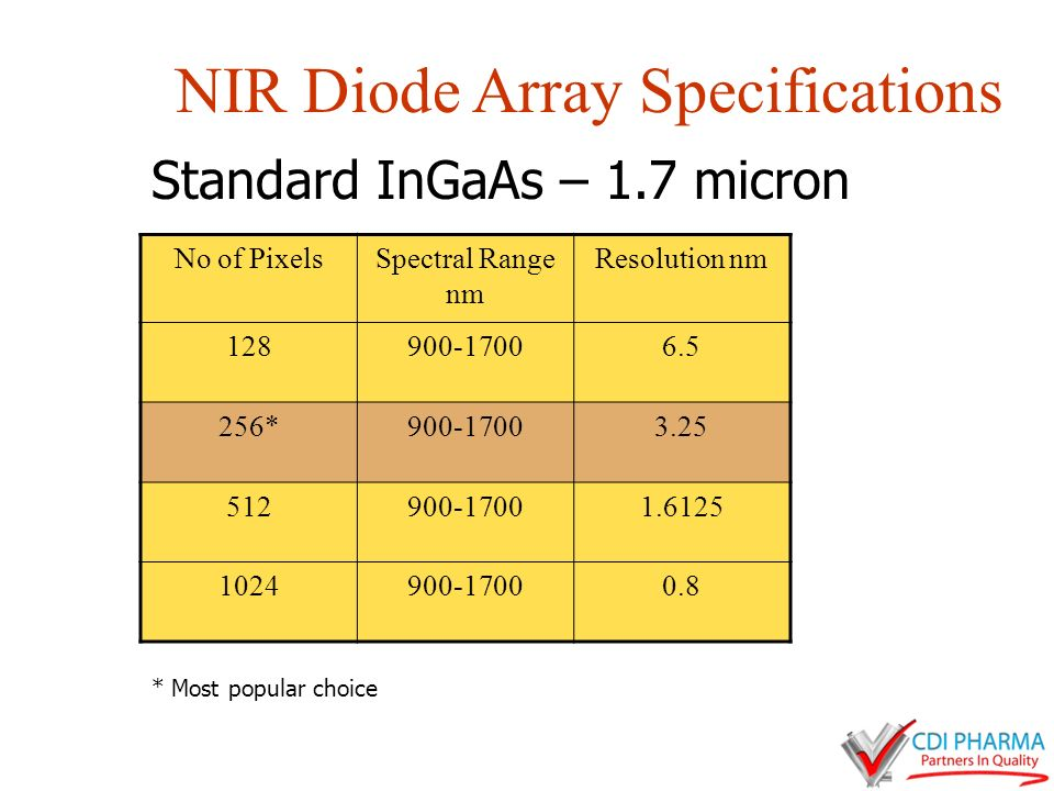 NIR Diode Array Specifications No of PixelsSpectral Range nm Resolution nm 128900-17006.5 256*900-17003.25 512900-17001.6125 1024900-17000.8 Standard