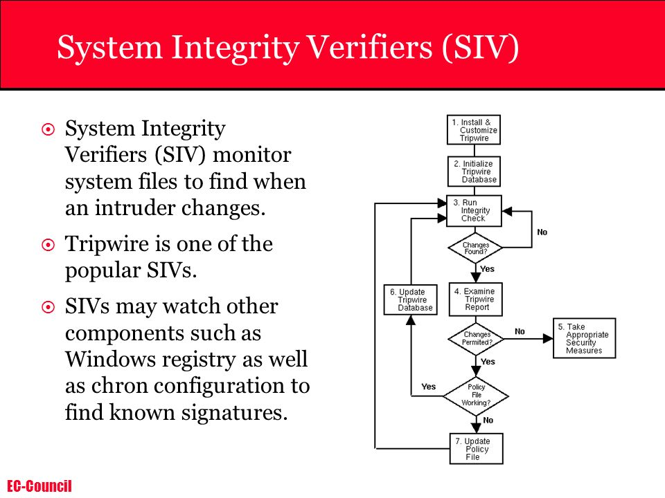 EC-Council System Integrity Verifiers (SIV) System Integrity Verifiers (SIV) monitor system files to find when an intruder changes. Tripwire is one of
