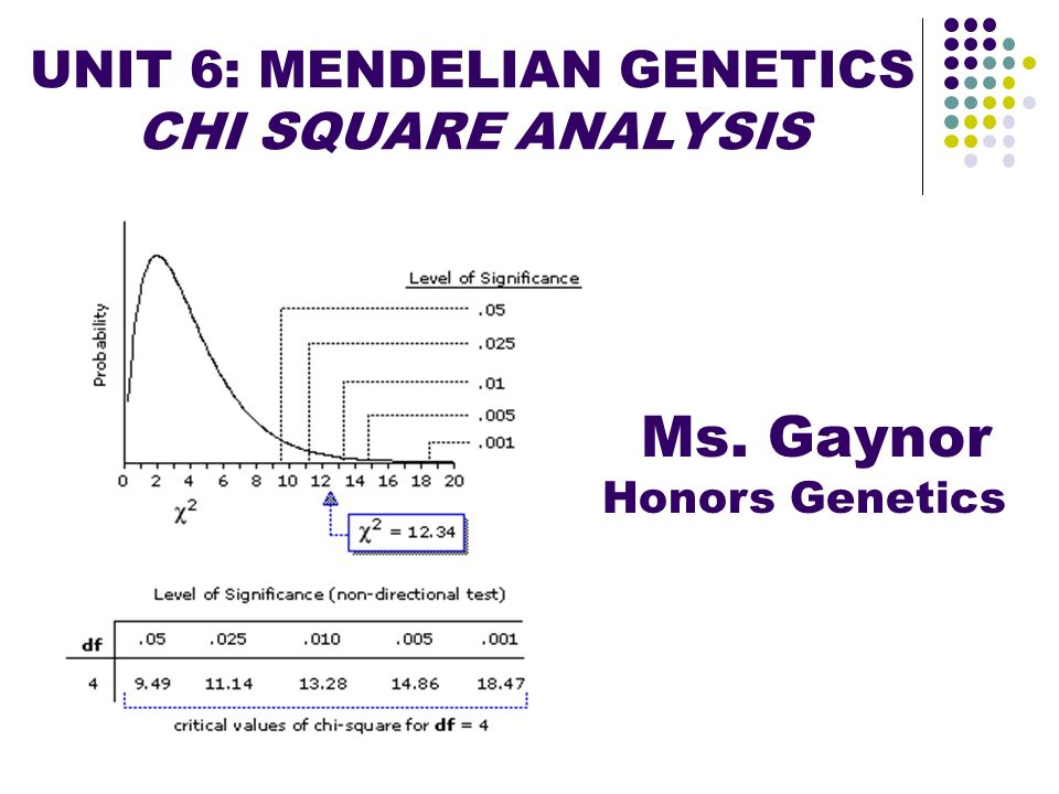 UNIT 6: MENDELIAN GENETICS CHI SQUARE ANALYSIS Ms. Gaynor Honors Genetics