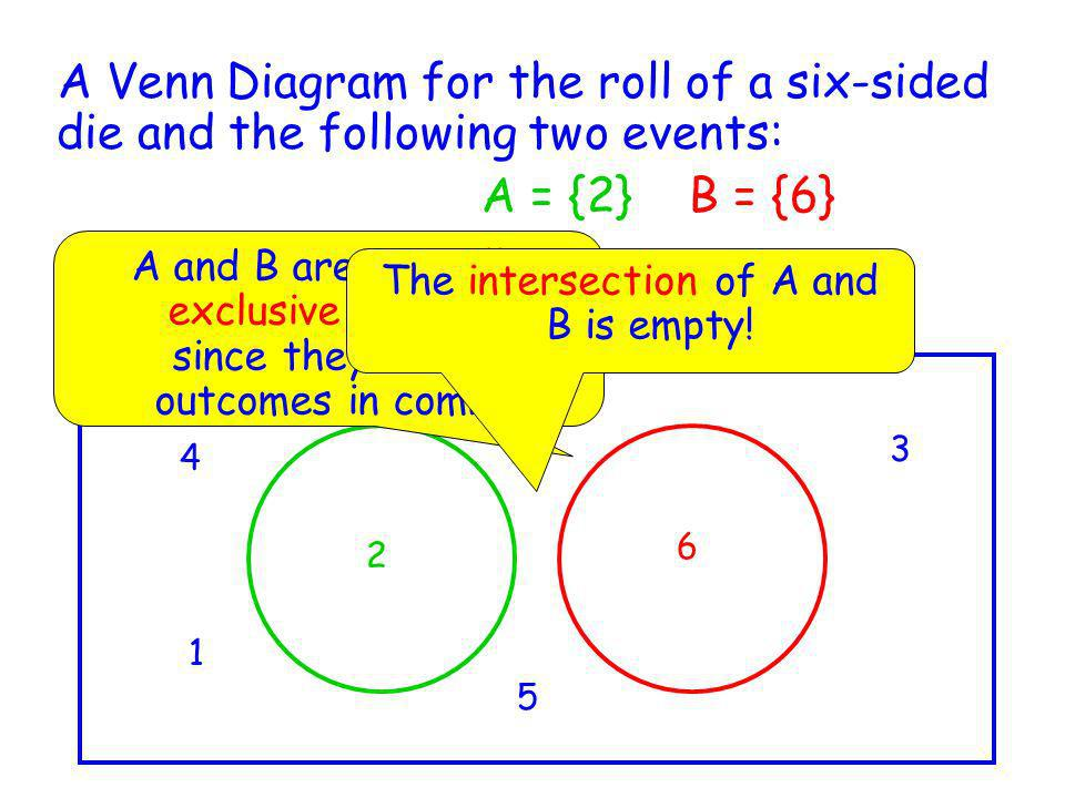 A Venn Diagram for the roll of a six-sided die and the following two events: A = {2} B = {6} 2 4 6 3 5 1 A and B are mutually exclusive (disjoint) sin