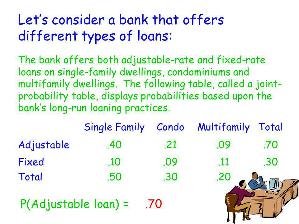 Lets consider a bank that offers different types of loans: The bank offers both adjustable-rate and fixed-rate loans on single-family dwellings, condo