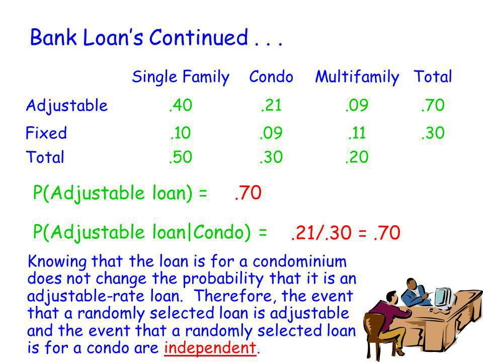 Bank Loans Continued... Single FamilyCondoMultifamilyTotal Adjustable.40.21.09.70 Fixed.10.09.11.30 Total.50.30.20 P(Adjustable loan) =.70 P(Adjustabl