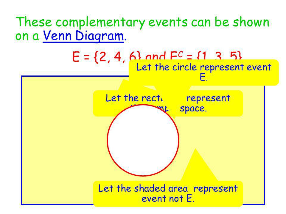 These complementary events can be shown on a Venn Diagram. E = {2, 4, 6} and E C = {1, 3, 5} Let the rectangle represent the sample space. Let the cir
