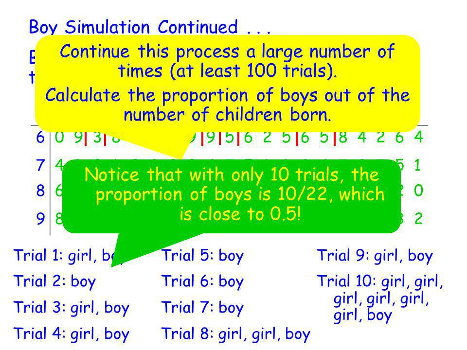 Boy Simulation Continued... Below are four rows from the random digit table at the back of our textbook. Row 609387679956256584264 7410102204751194797
