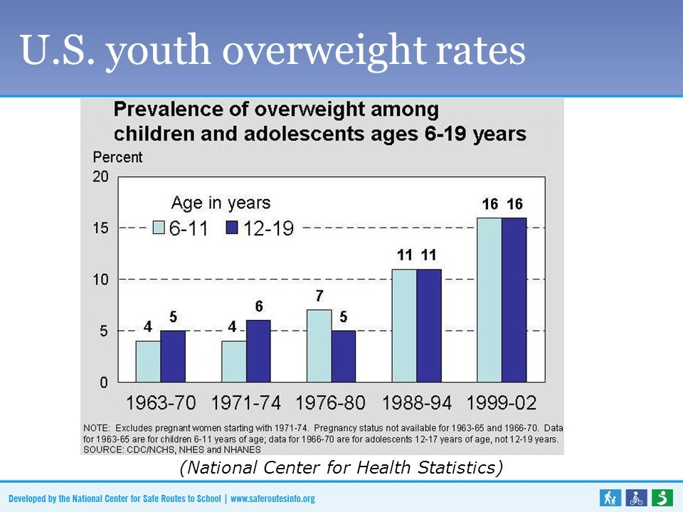 U.S. youth overweight rates (National Center for Health Statistics)